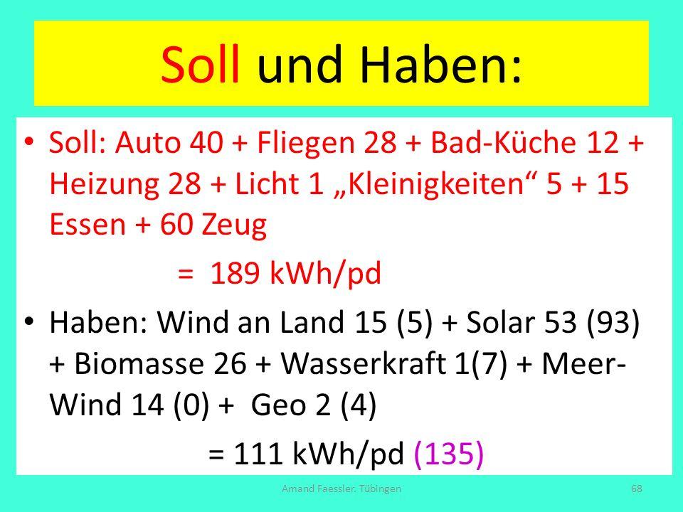 Soll und Haben: Soll: Auto 40 + Fliegen 28 + Bad-Küche 12 + Heizung 28 + Licht 1 Kleinigkeiten 5 + 15 Essen + 60 Zeug = 189 kWh/pd Haben: Wind an Land
