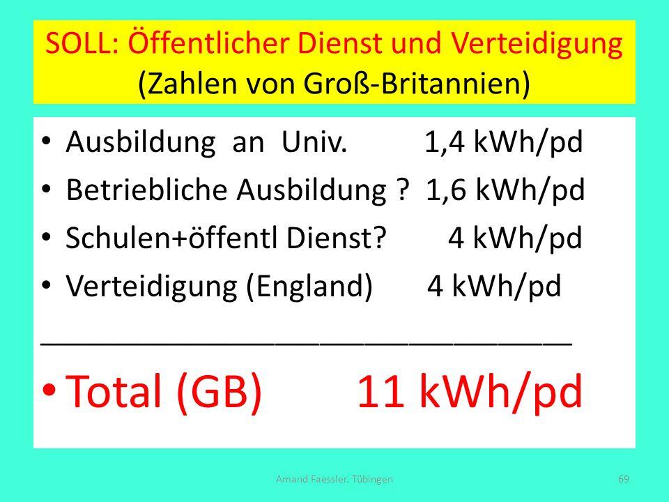 SOLL: Öffentlicher Dienst und Verteidigung (Zahlen von Groß-Britannien) Ausbildung an Univ. 1,4 kWh/pd Betriebliche Ausbildung ? 1,6 kWh/pd Schulen+öf