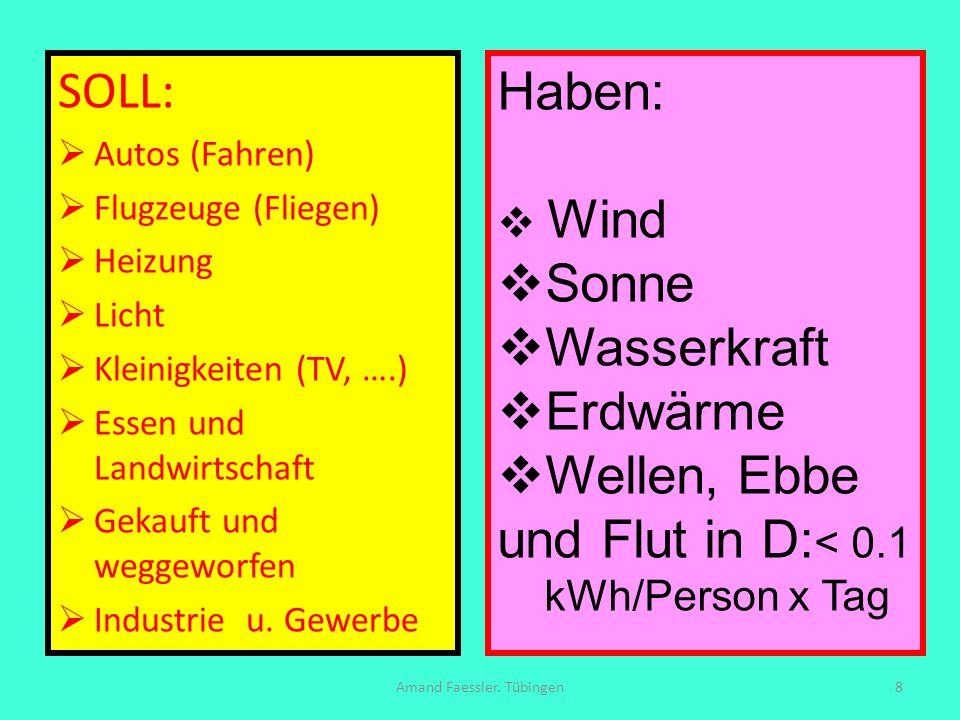 Soll und Haben: Soll: Auto 40 + Fliegen 28 + Bad-Küche 12 + Heizung 28 + Licht 1 Kleinigkeiten 5 + 15 Essen = 129 kWh/pd Haben: Wind an Land 15 (5) + Solar 53 (93) + Biomasse 26 + Wasserkraft 1 (7) + Meer- Windparks 14 (0) = 109 kWh/pd (A: 131 kWh/pd) Amand Faessler.