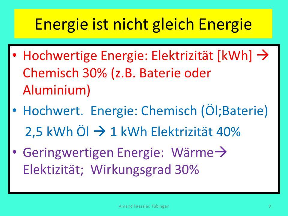 Energie = m g h ; g = 10 Meter/sec 2 Fäche/Einwohner = 10 000 qm/p 50 % der Fläche h = 600 Meter 50 % der Fläche h = 150 Meter 50 % der Fläche 1200 Liter/qm 50 % der Fläche 800 Liter /qm 50% Verdunstung + 50 % Reibung: ¼ Wasser-Energie/Person x Tag = 7 kWh/pd Haben: Wasserkraft (A) Amand Faessler.