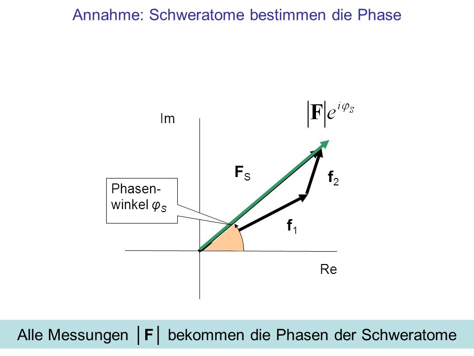 Iterative Verbesserung durch Fourier-Synthese Recycling 1.Ansatz für Strukturfaktoren: Gemessene F mit aus dem Modell errechneten Phasen 2.Mit diesen Werten: Berechnung der Dichte mit Hilfe einer Fourier Synthese –Man erhält ein verbessertes Modell, es können sich - neben den bekannten (Schwer)-Atomen- neue, leichte Atome zeigen 3.Verbesserter R-Wert .