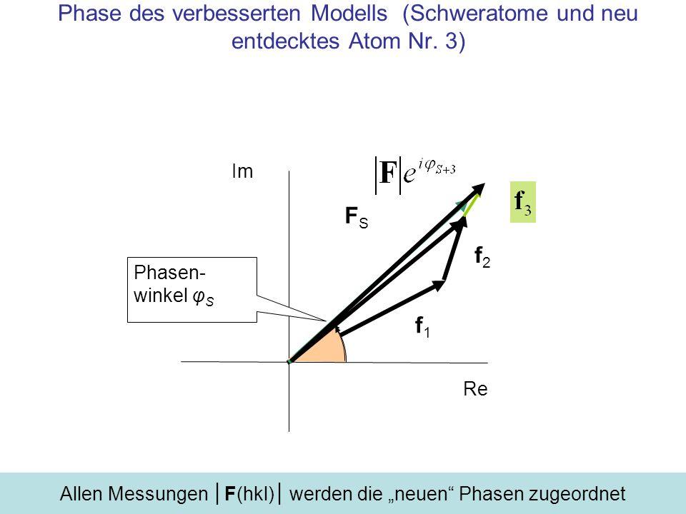 Phase des verbesserten Modells (Schweratome und neu entdecktes Atom Nr. 3) Im Re FS+f3FS+f3 f1f1 f2f2 Phasen- winkel φ S+3 Allen Messungen F(hkl) werd