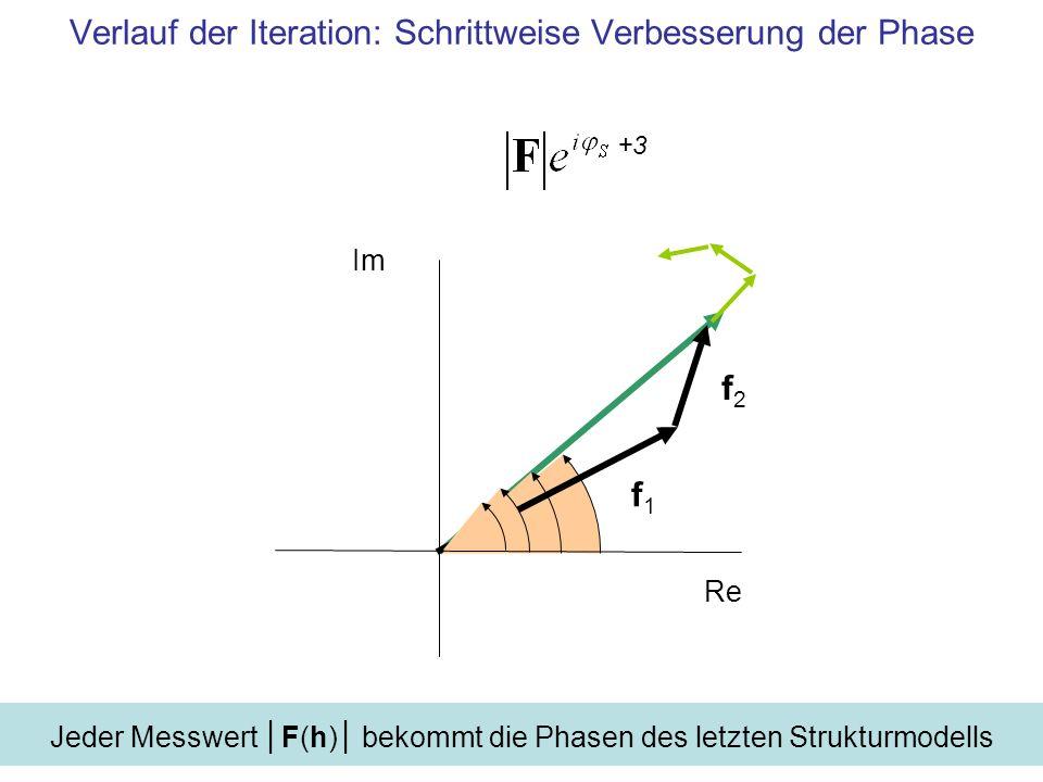 Verlauf der Iteration: Schrittweise Verbesserung der Phase Im Re f1f1 f2f2 Jeder Messwert F(h) bekommt die Phasen des letzten Strukturmodells +1+2+3