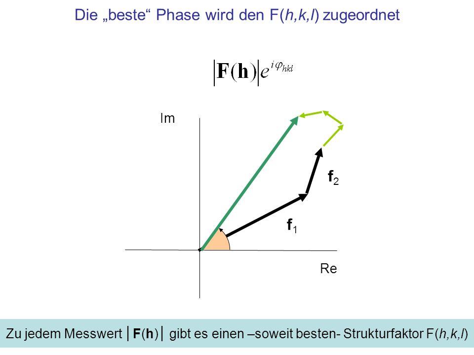 1 eU/m 3 Verteilung der Dichte der der Elementarzelle Dichteverteilung aus der Fourier-Synthese mit Messwerten zu allen (h,k,l) mit den besten Phasen φ hkl 1 eUStrukturfaktor 1 eUBetrag, Messgröße 1 Phasenwinkel (z.