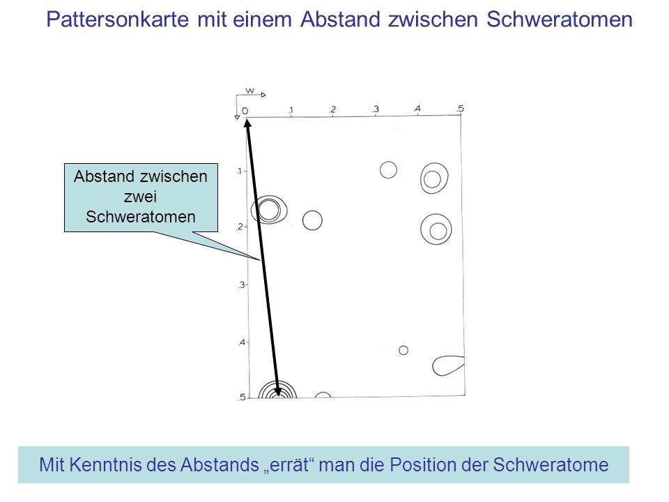 Pattersonkarte mit einem Abstand zwischen Schweratomen Abstand zwischen zwei Schweratomen Mit Kenntnis des Abstands errät man die Position der Schwera