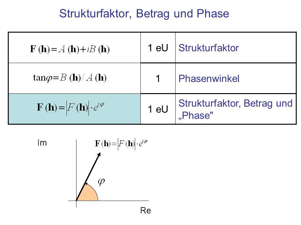 Strukturfaktor mit Schweratomen Strukturfaktor (Vektor in der komplexen Zahlenebene) Beitrag des Atoms μ Phase für Atom μ Beitrag der beiden Schweratome Vollständiger Strukturfaktor Annahme im Folgenden: Die Schweratome bestimmen die Phase