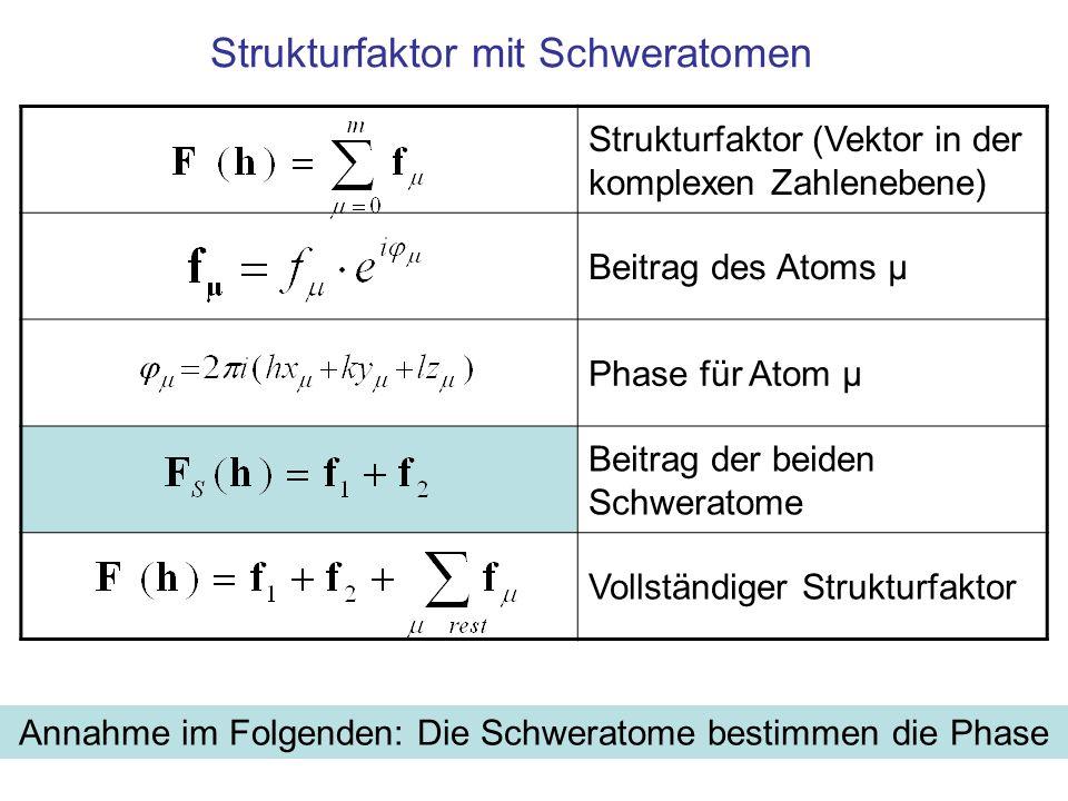 Strukturfaktor mit Schweratomen Strukturfaktor (Vektor in der komplexen Zahlenebene) Beitrag des Atoms μ Phase für Atom μ Beitrag der beiden Schwerato