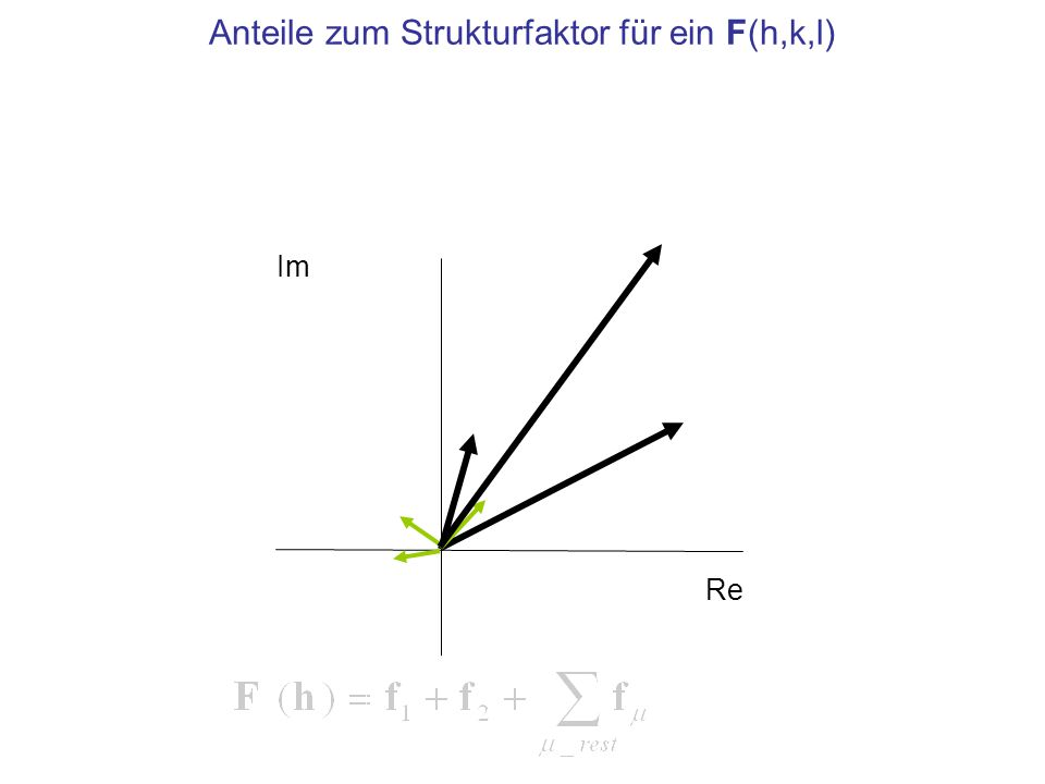 Ziel: Strukturfaktor mit Phase Im Re F f1f1 f2f2 Phasen- winkel φ hkl Bekannt aus der Intensität I = k·|F| 2 ist |F|, unbekannt φ hkl