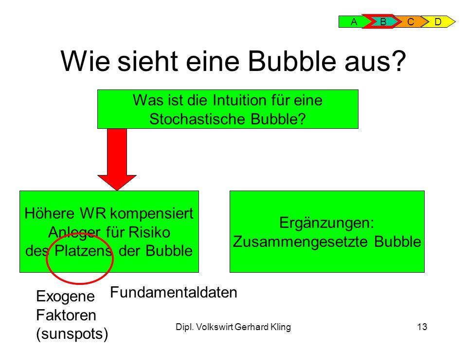 Dipl.Volkswirt Gerhard Kling13 Wie sieht eine Bubble aus.