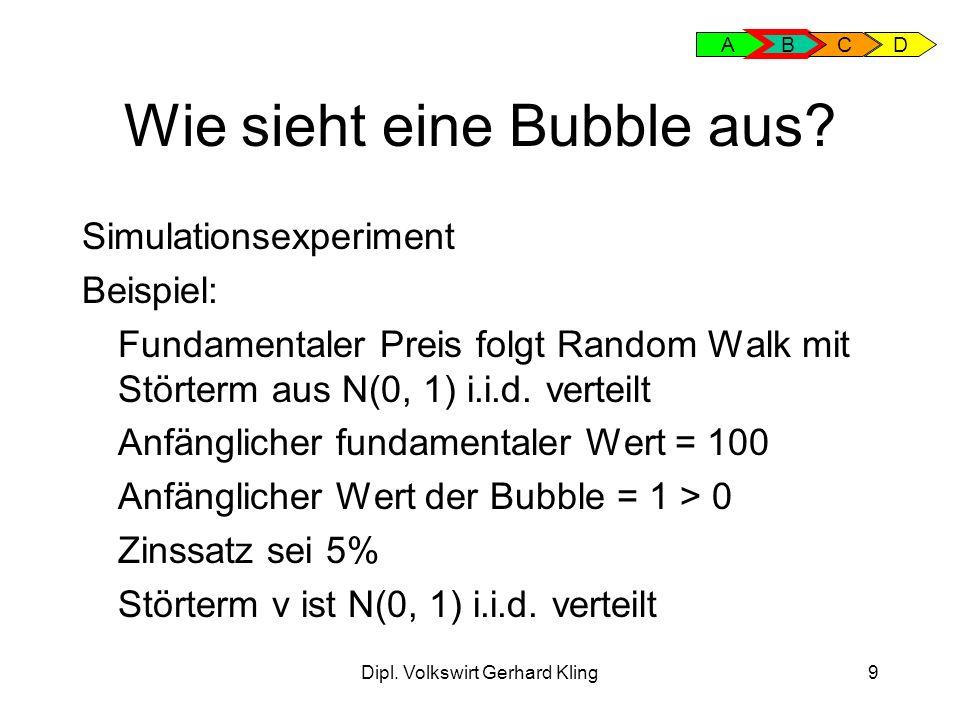Dipl. Volkswirt Gerhard Kling20 Empirische Tests für Bubbles: ABC D