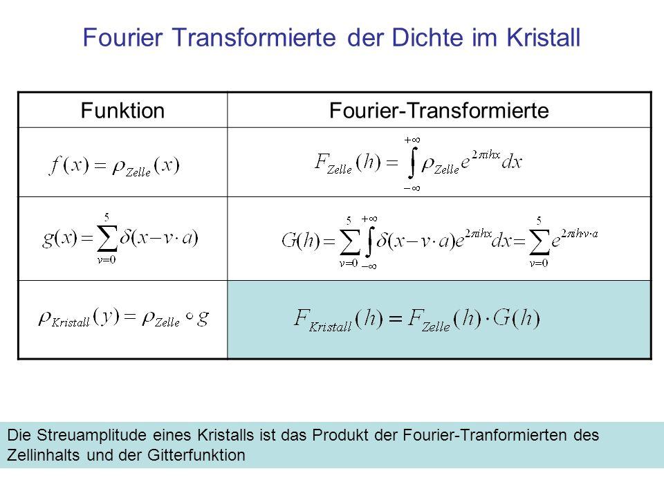 Fourier Transformierte der Dichte im Kristall FunktionFourier-Transformierte Die Streuamplitude eines Kristalls ist das Produkt der Fourier-Tranformie