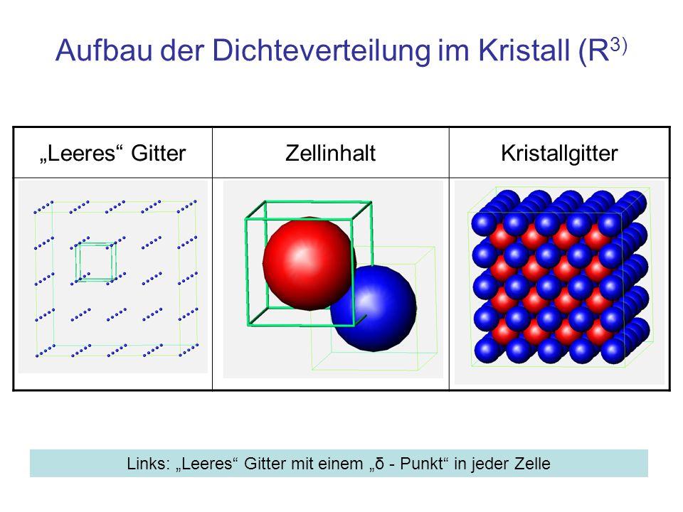 Leeres GitterZellinhaltKristallgitter Aufbau der Dichteverteilung im Kristall (R 3) Links: Leeres Gitter mit einem δ - Punkt in jeder Zelle