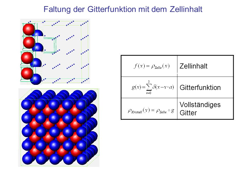 Zellinhalt Gitterfunktion Vollständiges Gitter Faltung der Gitterfunktion mit dem Zellinhalt