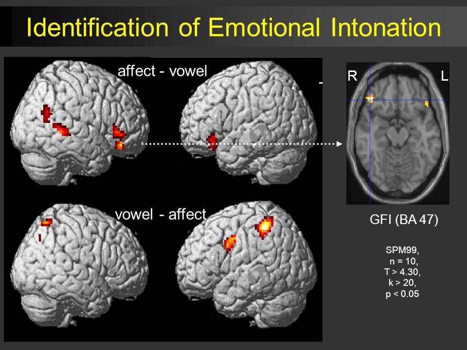 RL affect - vowel vowel - affect GFI (BA 47) RL SPM99, n = 10, T > 4.30, k > 20, p < 0.05 Identification of Emotional Intonation