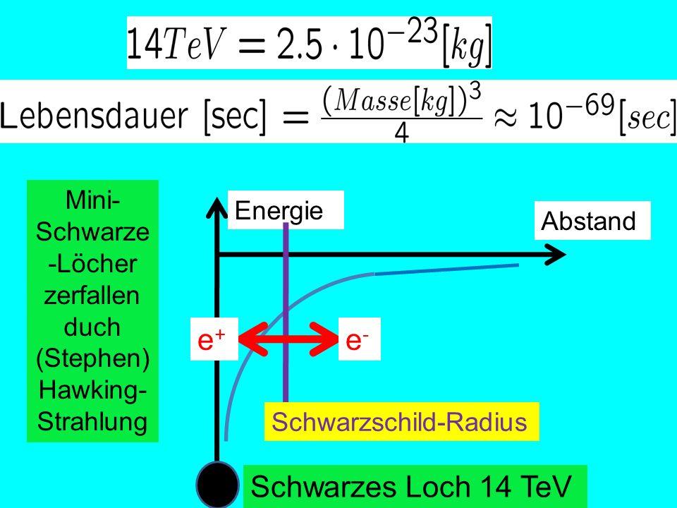 Mini- Schwarze -Löcher zerfallen duch (Stephen) Hawking- Strahlung Abstand Energie Schwarzschild-Radius e-e- e+e+ Schwarzes Loch 14 TeV