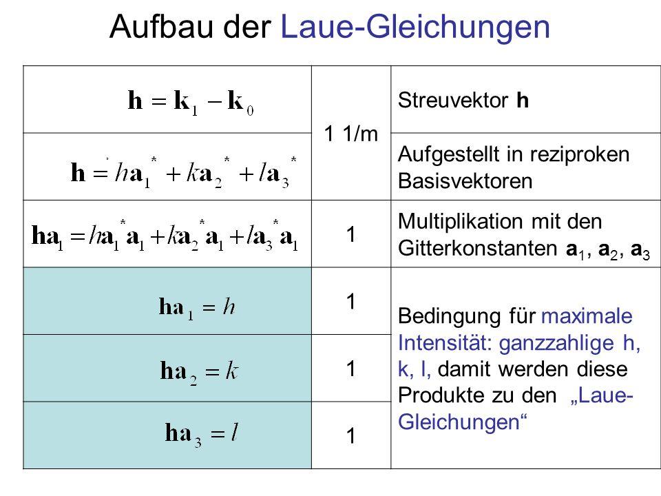 1 1/m Streuvektor h Aufgestellt in reziproken Basisvektoren 1 Multiplikation mit den Gitterkonstanten a 1, a 2, a 3 1 Bedingung für maximale Intensitä