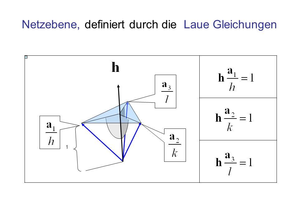Netzebene, definiert durch die Laue Gleichungen 1
