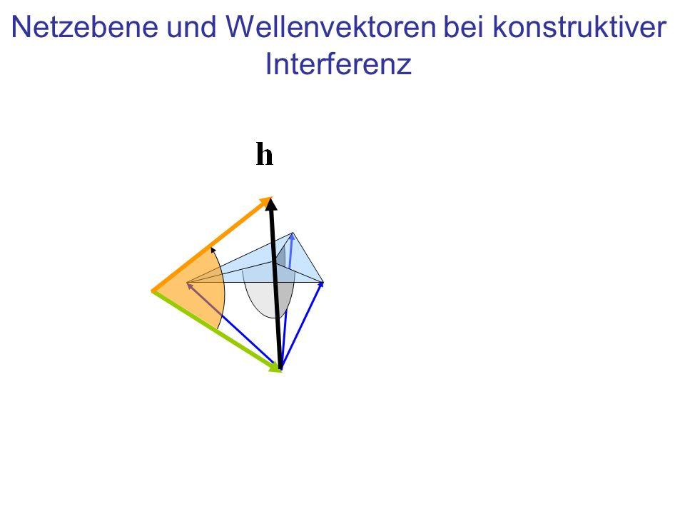 Netzebene und Wellenvektoren bei konstruktiver Interferenz