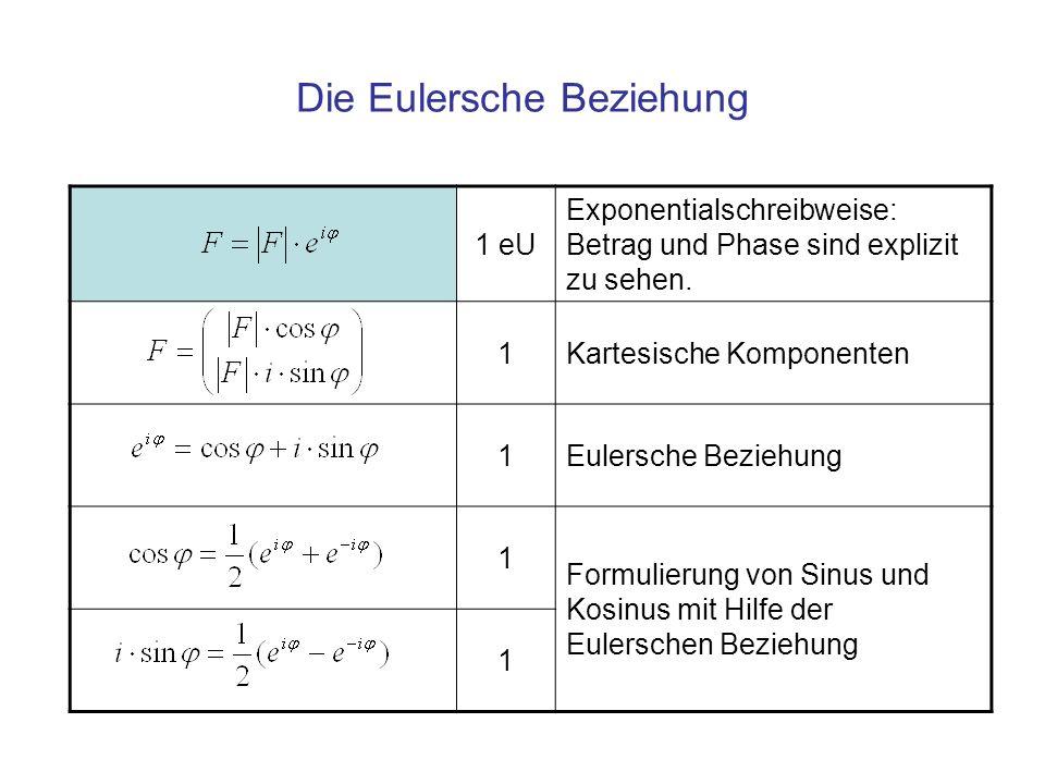 Die Fourier Transformation 1Dichte – Funktion, x x 1 mOrts Koordinate 1Fourier - Transformierte der Dichte h 1/mReziproke Koordinate