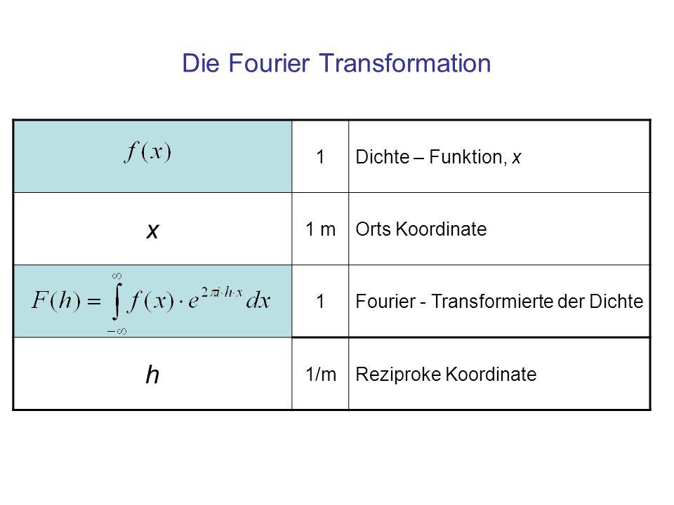 Fourier Rück-Transformation 1Rück-Transformation zur Dichte