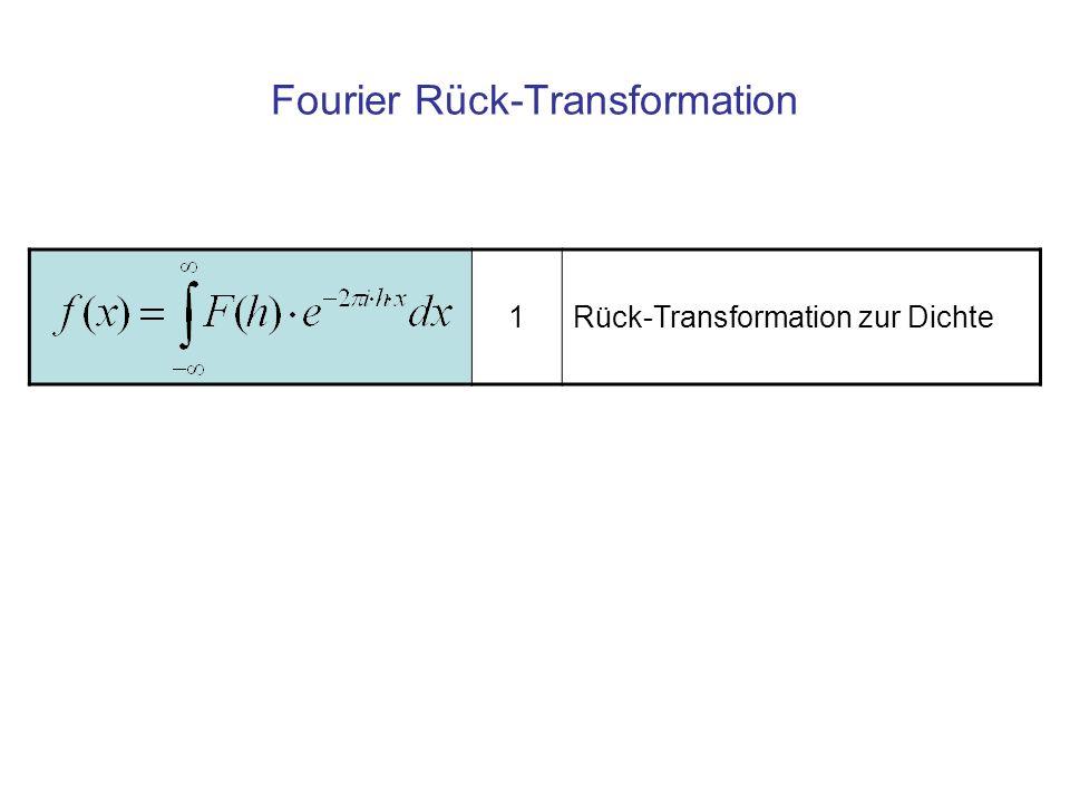 Bedingung für die Existenz der Fourier- Transformierten 62345 1 x f(x) Das Definitionsintervall kann in endlich viele Intervalle unterteilt werden, in denen f(x) stetig und monoton ist.