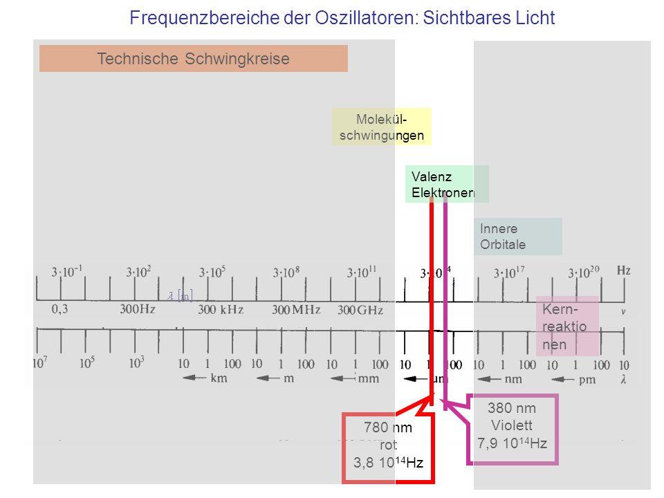 380 nm Violett 7,9 10 14 Hz 780 nm rot 3,8 10 14 Hz Technische Schwingkreise Molekül- schwingungen Valenz Elektronen Innere Orbitale Frequenzbereiche der Oszillatoren: Sichtbares Licht Kern- reaktio nen