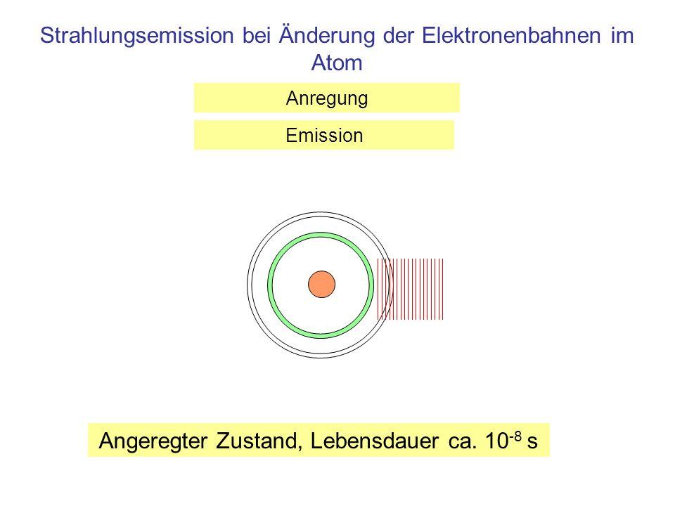 Strahlungsemission bei Änderung der Elektronenbahnen im Atom Angeregter Zustand, Lebensdauer ca. 10 -8 s Anregung Emission