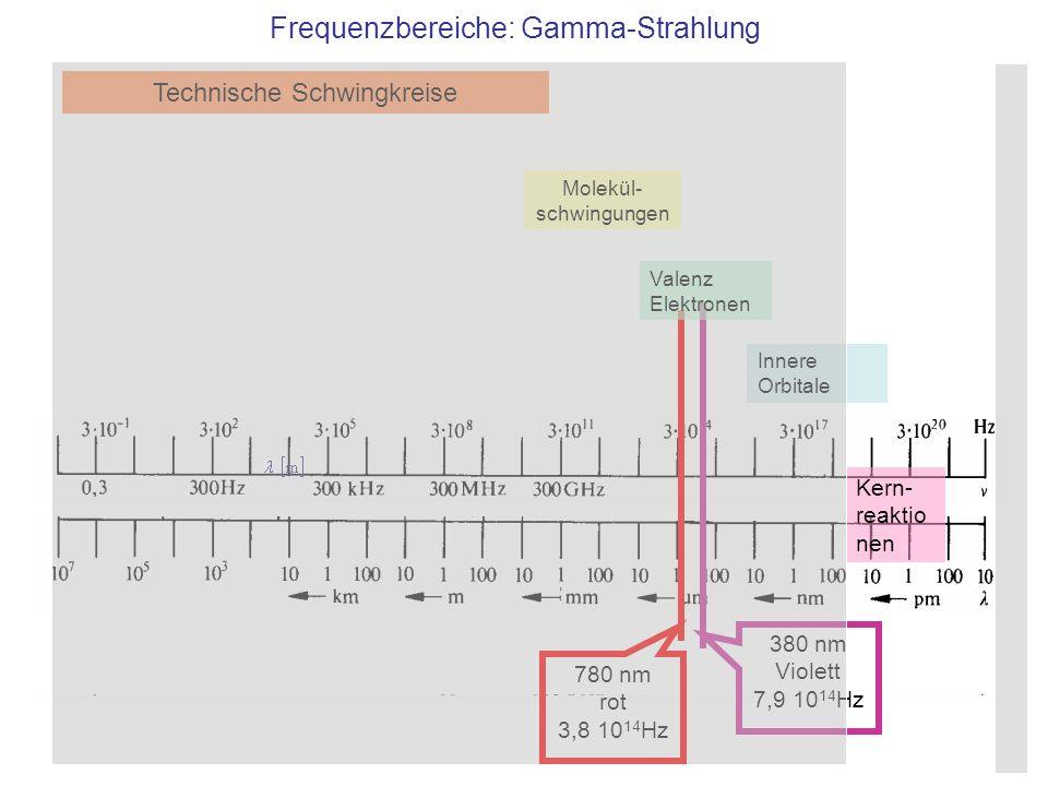 380 nm Violett 7,9 10 14 Hz 780 nm rot 3,8 10 14 Hz Technische Schwingkreise Molekül- schwingungen Valenz Elektronen Innere Orbitale Frequenzbereiche: Gamma-Strahlung Kern- reaktio nen