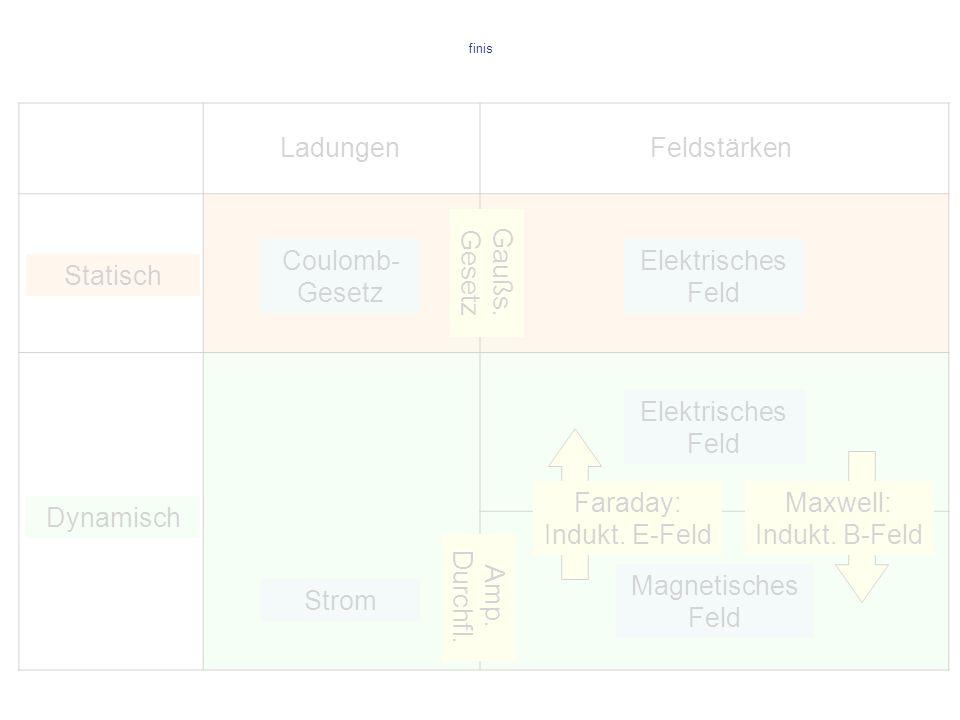 finis Elektrisches Feld Magnetisches Feld Feldstärken Statisch Dynamisch Coulomb- Gesetz Ladungen Gaußs. Gesetz Faraday: Indukt. E-Feld Amp. Durchfl.