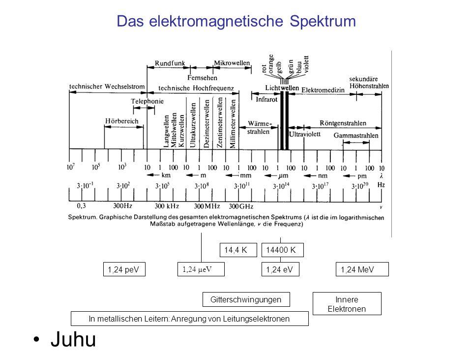 Das elektromagnetische Spektrum Juhu 1,24 eV1,24 MeV 1,24 μeV 1,24 peV 14400 K14,4 K Gitterschwingungen In metallischen Leitern: Anregung von Leitungselektronen Innere Elektronen