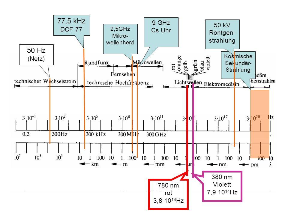 2,5GHz Mikro- wellenherd 50 Hz (Netz) Kosmische Sekundär- Strahlung 50 kV Röntgen- strahlung 380 nm Violett 7,9 10 14 Hz 780 nm rot 3,8 10 14 Hz 9 GHz Cs Uhr 77,5 kHz DCF 77