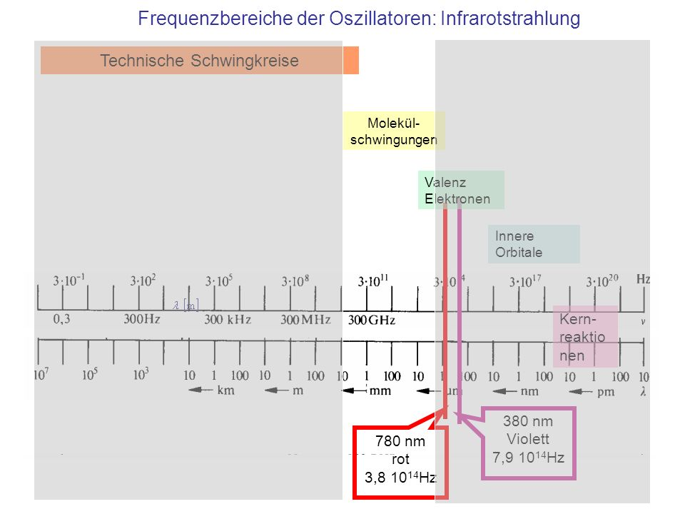 380 nm Violett 7,9 10 14 Hz 780 nm rot 3,8 10 14 Hz Technische Schwingkreise Molekül- schwingungen Valenz Elektronen Innere Orbitale Frequenzbereiche der Oszillatoren: Infrarotstrahlung Kern- reaktio nen