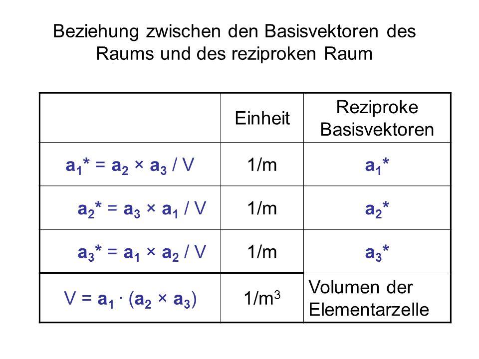 Beziehung zwischen den Basisvektoren des Raums und des reziproken Raum Einheit Reziproke Basisvektoren a 1 * = a 2 × a 3 / V1/ma1*a1* a 2 * = a 3 × a