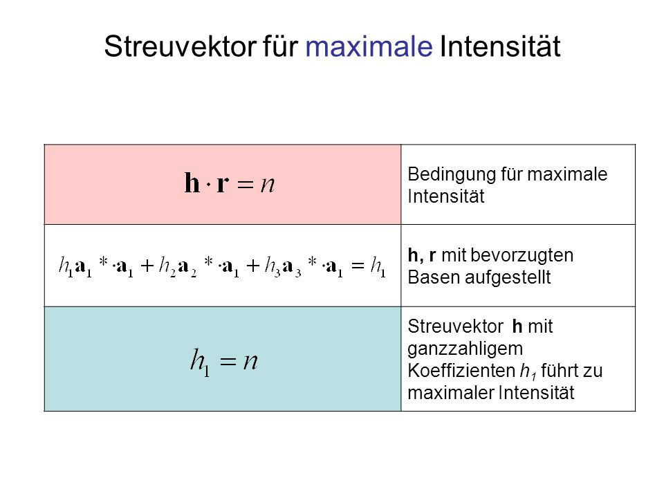 Bedingung für maximale Intensität h, r mit bevorzugten Basen aufgestellt Streuvektor h mit ganzzahligem Koeffizienten h 1 führt zu maximaler Intensitä