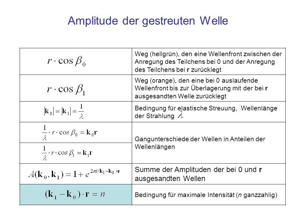 Weg (hellgrün), den eine Wellenfront zwischen der Anregung des Teilchens bei 0 und der Anregung des Teilchens bei r zurücklegt Weg (orange), den eine