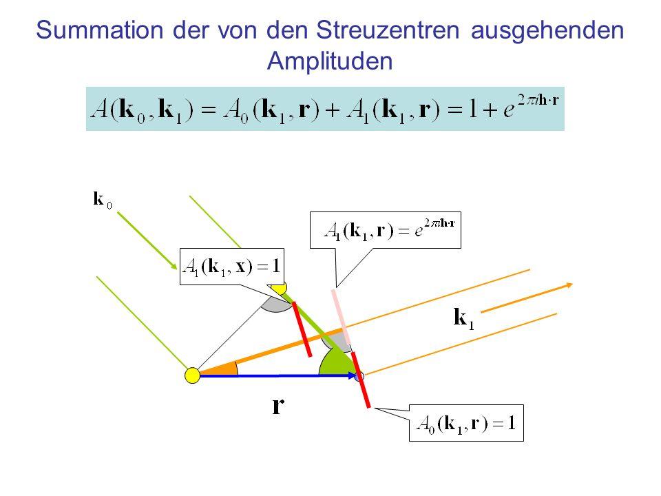 Summation der von den Streuzentren ausgehenden Amplituden