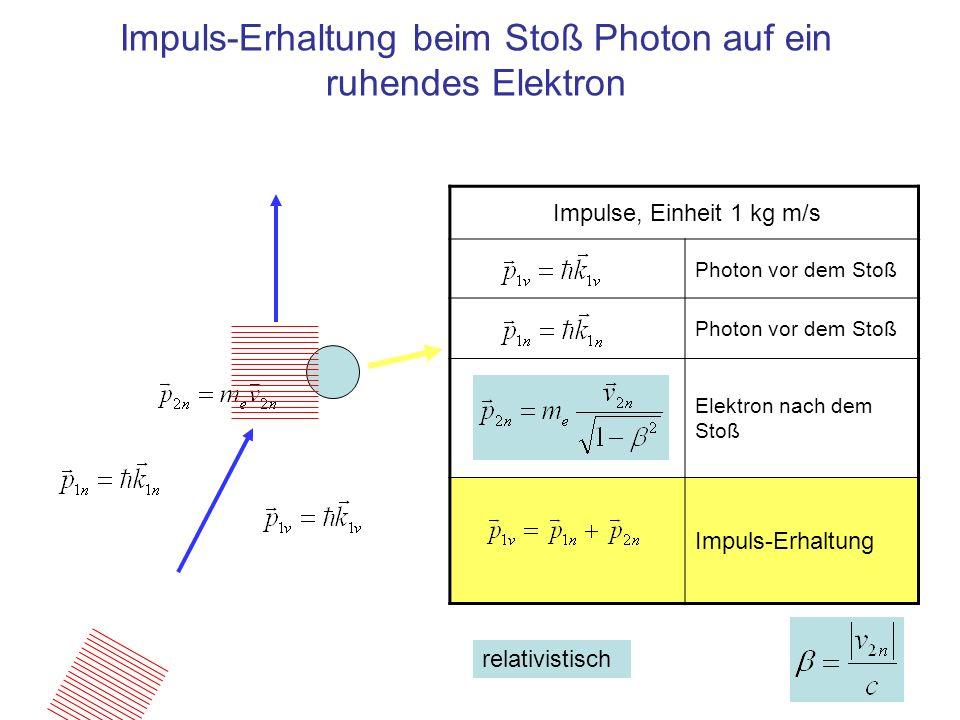 Impuls-Erhaltung beim Stoß Photon auf ein ruhendes Elektron Impulse, Einheit 1 kg m/s Photon vor dem Stoß Elektron nach dem Stoß Impuls-Erhaltung rela