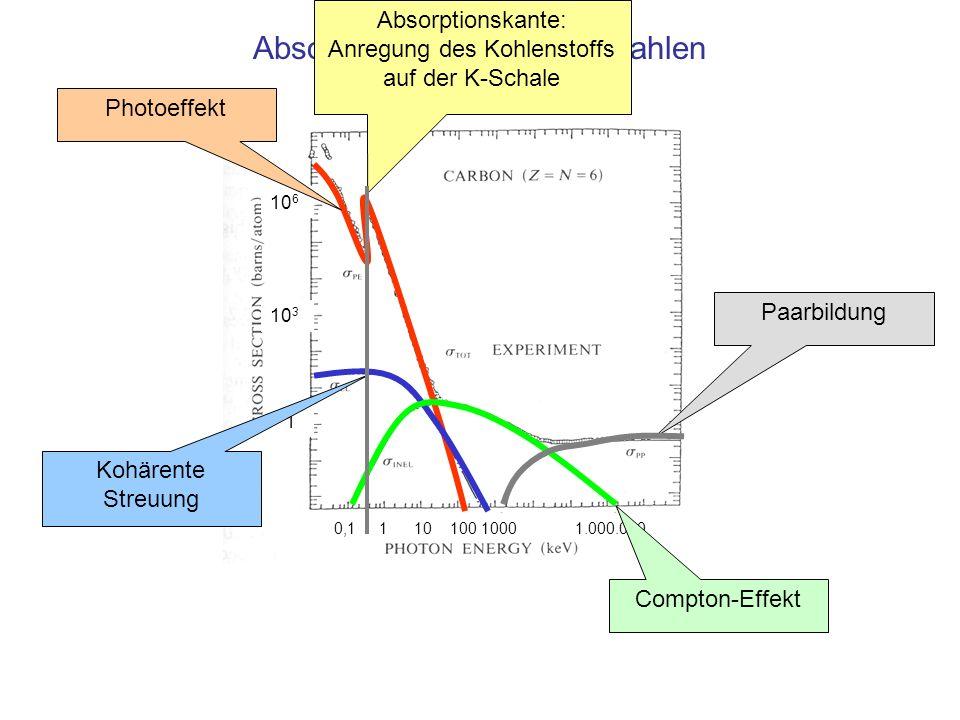 10 6 10 3 1 0,1 1 10 100 1000 1.000.000 Absorption von Röntgenstrahlen Photoeffekt Kohärente Streuung Compton-Effekt PaarbildungAbsorptionskante: Anre