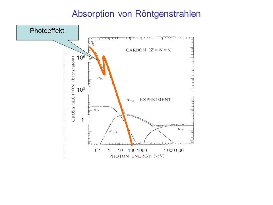 0,1 1 10 100 1000 1.000.000 10 6 10 3 1 Absorption von Röntgenstrahlen Photoeffekt