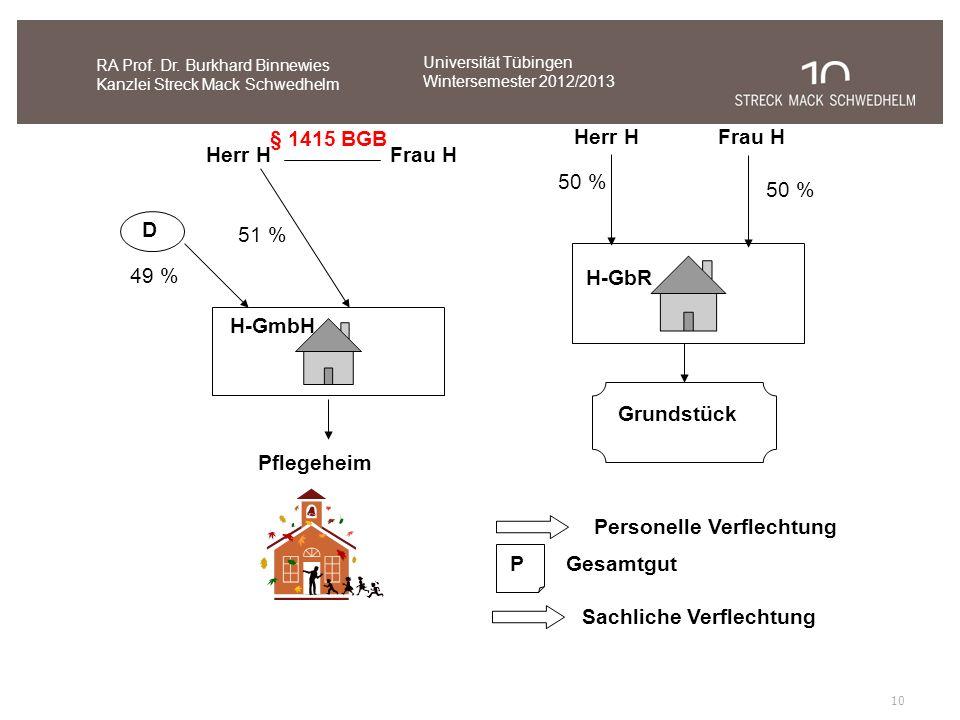 10 Personelle Verflechtung Sachliche Verflechtung PGesamtgut § 1415 BGB Herr HFrau H H-GmbH Pflegeheim 51 % D 49 % Herr HFrau H H-GbR Grundstück 50 %