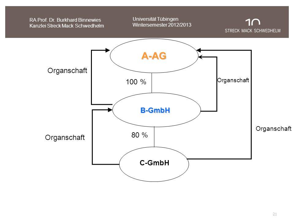 21 RA Prof. Dr. Burkhard Binnewies Kanzlei Streck Mack Schwedhelm Universität Tübingen Wintersemester 2012/2013 A-AG B-GmbH C-GmbH 100 % 80 % Organsch