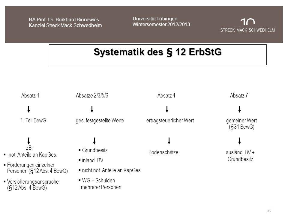 Systematik des § 12 ErbStG Absatz 1 1. Teil BewG not. Anteile an KapGes. Forderungen einzelner Personen ( § 12 Abs. 4 BewG) Versicherungsansprüche (§1