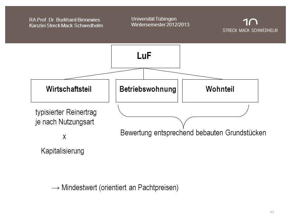 LuF WirtschaftsteilBetriebswohnungWohnteil typisierter Reinertrag je nach Nutzungsart x Kapitalisierung Bewertung entsprechend bebauten Grundstücken M