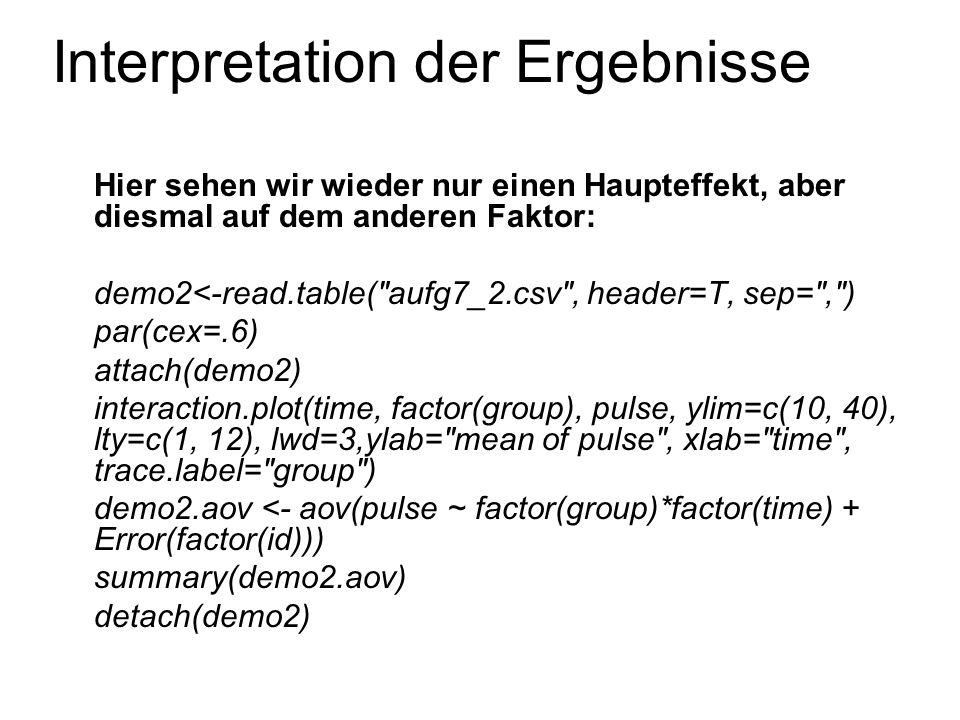 Interpretation der Ergebnisse In diesem Beispiel sehen wir eine klare Interaktion und zwei Haupteffekte demo3<-read.table( aufg7_3.csv , header=T, sep= , ) par(cex=.6) attach(demo3) interaction.plot(time, factor(group), pulse, ylim=c(10, 60), lty=c(1, 12), lwd=3, ylab= mean of pulse , xlab= time , trace.label= group ) demo3.aov <- aov(pulse ~ factor(group)*factor(time) + Error(factor(id))) summary(demo3.aov) detach(demo3)