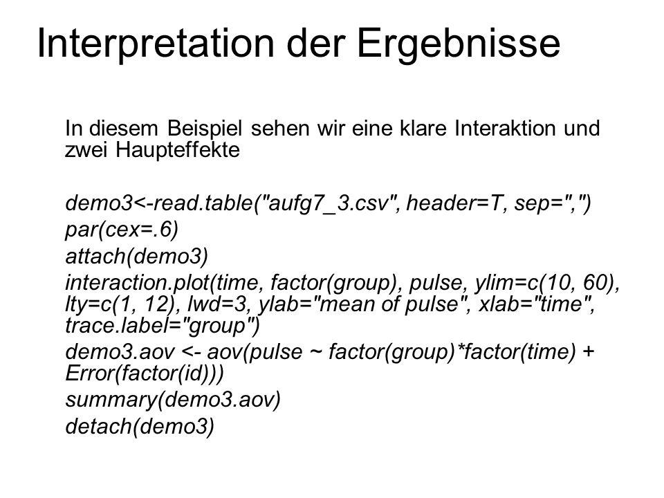 Interpretation der Ergebnisse Hier sehen wir eine Interaktion und einen Haupteffekt demo4<-read.table( aufg7_4.csv , header=T, sep= , ) par(cex=.6) attach(demo4) interaction.plot(time, factor(group), pulse, ylim=c(10, 60), lty=c(1, 12), lwd=3,ylab= mean of pulse , xlab= time , trace.label= group ) demo4.aov <- aov(pulse ~ factor(group)*factor(time) + Error(factor(id))) summary(demo4.aov) detach(demo4)