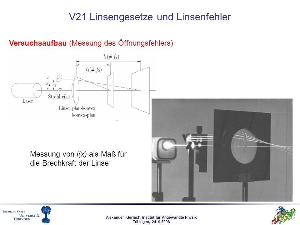 Alexander Gerlach, Institut für Angewandte Physik Tübingen, 24. 9.2008 V21 Linsengesetze und Linsenfehler Versuchsaufbau (Messung des Öffnungsfehlers)