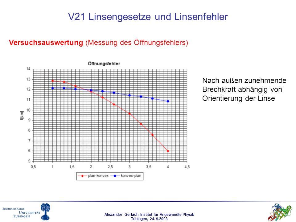 Alexander Gerlach, Institut für Angewandte Physik Tübingen, 24. 9.2008 V21 Linsengesetze und Linsenfehler Versuchsauswertung (Messung des Öffnungsfehl