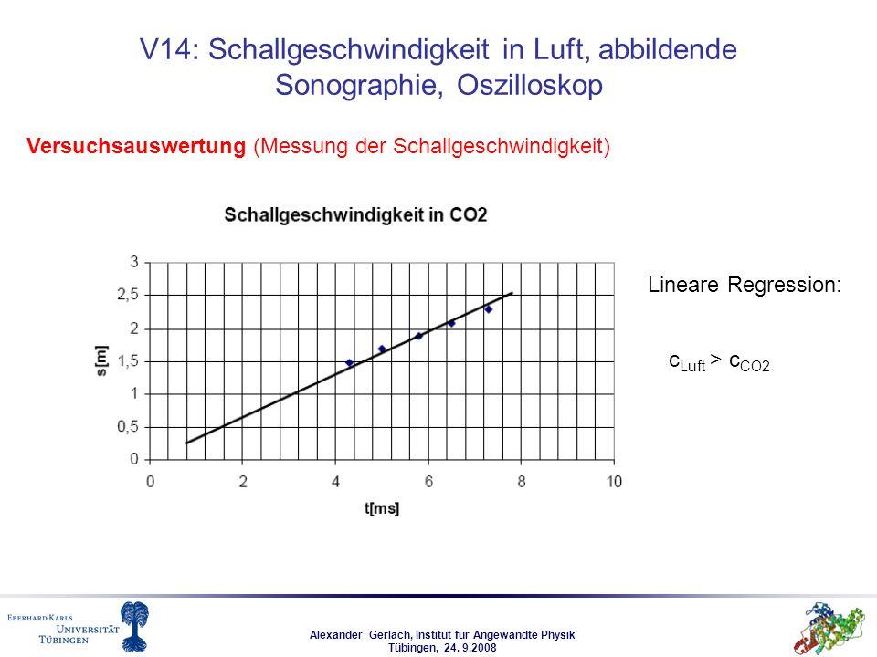 Alexander Gerlach, Institut für Angewandte Physik Tübingen, 24. 9.2008 V14: Schallgeschwindigkeit in Luft, abbildende Sonographie, Oszilloskop Versuch