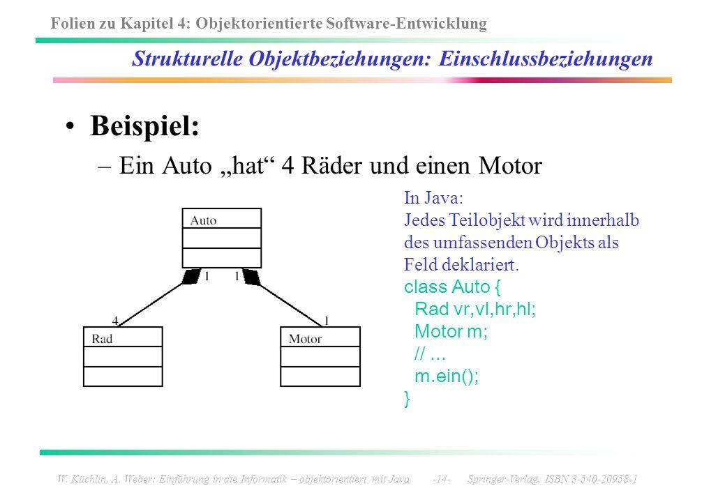 Folien zu Kapitel 4: Objektorientierte Software-Entwicklung W. Küchlin, A. Weber: Einführung in die Informatik – objektorientiert mit Java -14- Spring