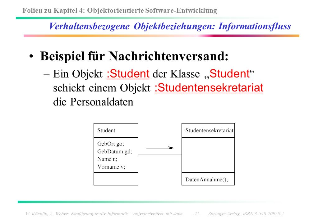 Folien zu Kapitel 4: Objektorientierte Software-Entwicklung W. Küchlin, A. Weber: Einführung in die Informatik – objektorientiert mit Java -21- Spring